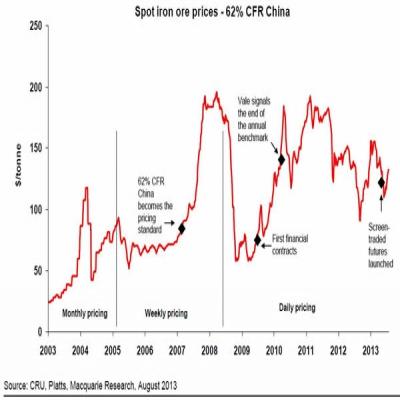 过去十年中国铁矿石和铜消费量占全球多一半